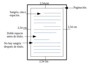 Estructura de formato APA para trabajos escritos. 1
