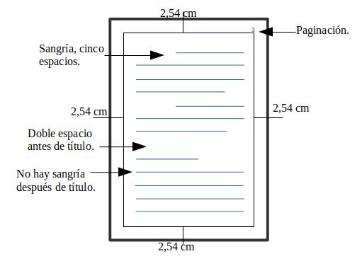 Estructura de formato APA para trabajos escritos.